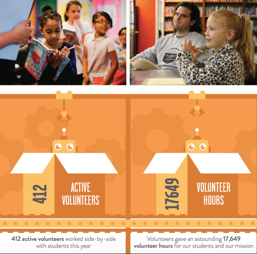 412 active volunteers gave 17649 hours to 826michigan students last year.